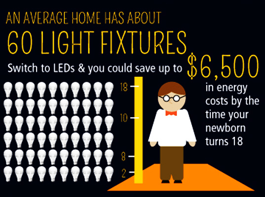 Image Result For Lighting Energy Use
